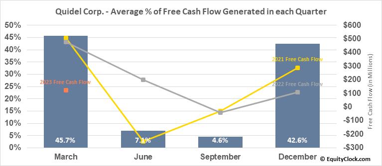 Quidel Corp. (NASD:QDEL) Free Cash Flow Seasonality