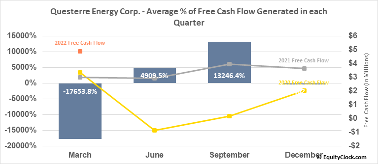 Questerre Energy Corp. (TSE:QEC.TO) Free Cash Flow Seasonality