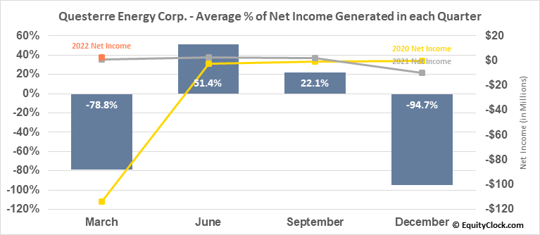 Questerre Energy Corp. (TSE:QEC.TO) Net Income Seasonality