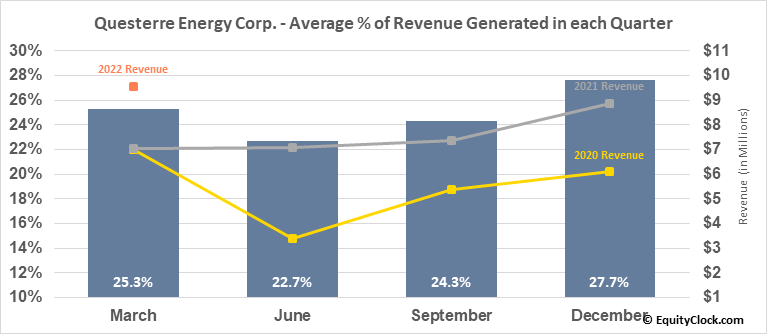 Questerre Energy Corp. (TSE:QEC.TO) Revenue Seasonality