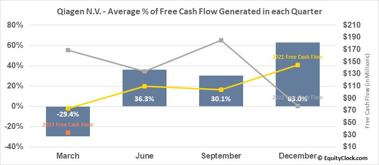 Qiagen N.V. (NYSE:QGEN) Free Cash Flow Seasonality