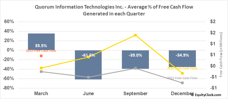 Quorum Information Technologies Inc. (TSXV:QIS.V) Free Cash Flow Seasonality