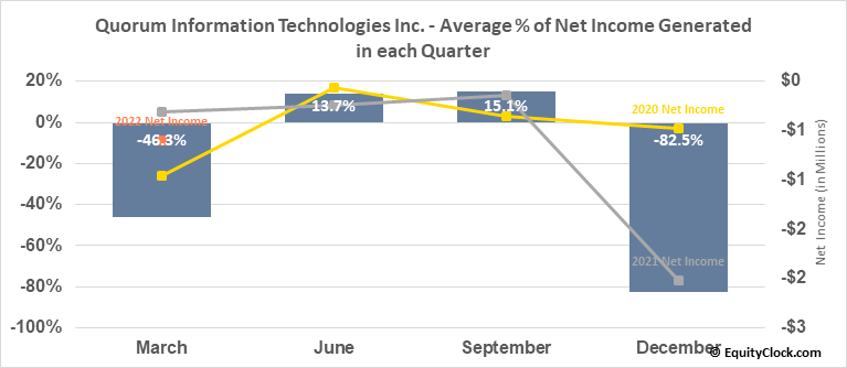 Quorum Information Technologies Inc. (TSXV:QIS.V) Net Income Seasonality