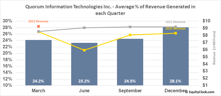 Quorum Information Technologies Inc. (TSXV:QIS.V) Revenue Seasonality