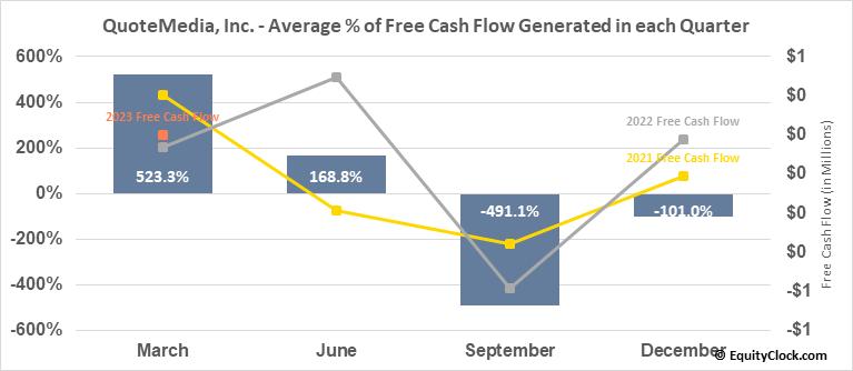 QuoteMedia, Inc.  (QMCI) Free Cash Flow Seasonality