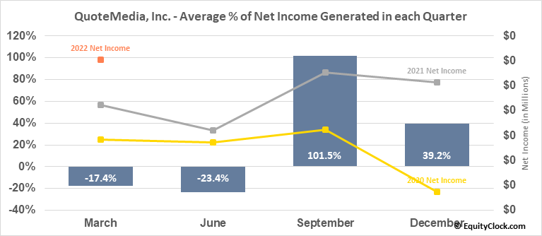 QuoteMedia, Inc.  (QMCI) Net Income Seasonality