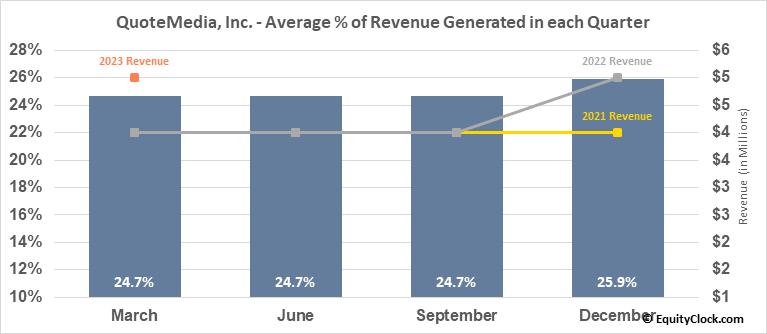 QuoteMedia, Inc.  (QMCI) Revenue Seasonality