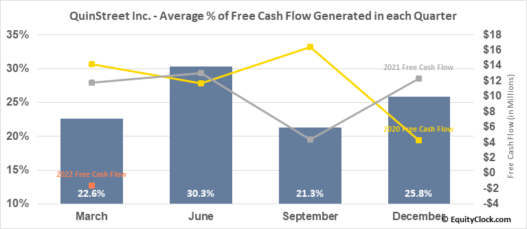 QuinStreet Inc. (NASD:QNST) Free Cash Flow Seasonality