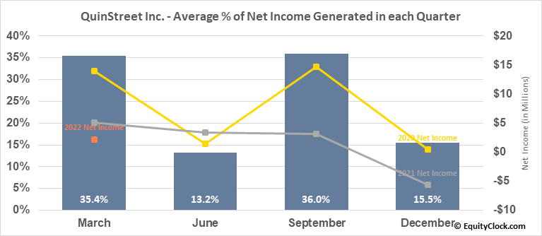QuinStreet Inc. (NASD:QNST) Net Income Seasonality