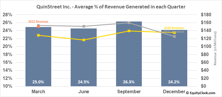 QuinStreet Inc. (NASD:QNST) Revenue Seasonality