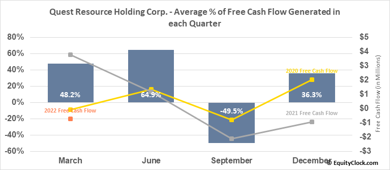 Quest Resource Holding Corp. (NASD:QRHC) Free Cash Flow Seasonality