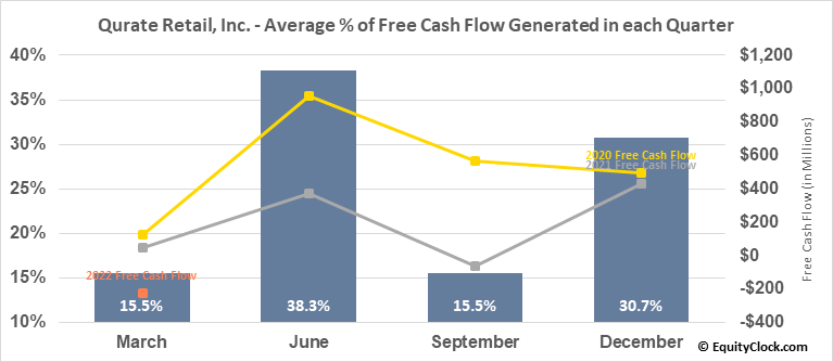 Qurate Retail, Inc. (NASD:QRTEA) Free Cash Flow Seasonality