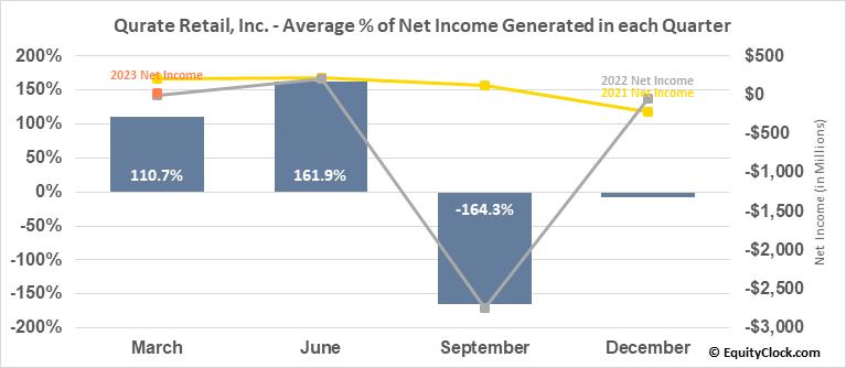 Qurate Retail, Inc. (NASD:QRTEA) Net Income Seasonality