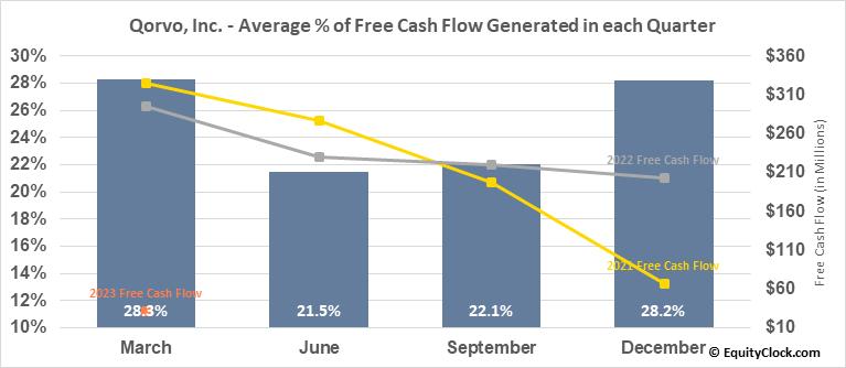 Qorvo, Inc. (NASD:QRVO) Free Cash Flow Seasonality