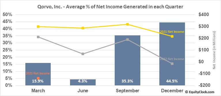 Qorvo, Inc. (NASD:QRVO) Net Income Seasonality