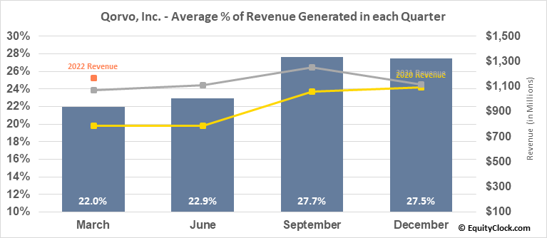 Qorvo, Inc. (NASD:QRVO) Revenue Seasonality