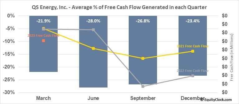 QS Energy, Inc. (OTCMKT:QSEP) Free Cash Flow Seasonality