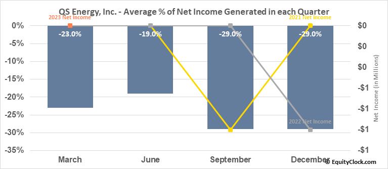 QS Energy, Inc. (OTCMKT:QSEP) Net Income Seasonality