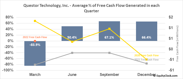 Questor Technology, Inc. (TSXV:QST.V) Free Cash Flow Seasonality
