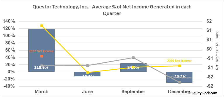 Questor Technology, Inc. (TSXV:QST.V) Net Income Seasonality