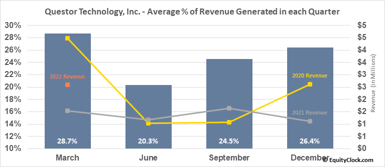 Questor Technology, Inc. (TSXV:QST.V) Revenue Seasonality