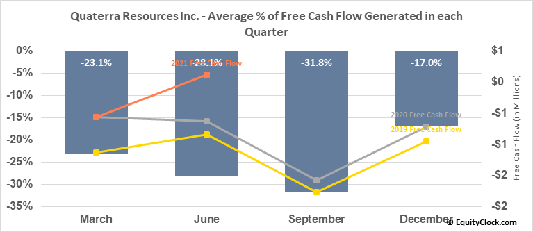 Quaterra Resources Inc. (TSXV:QTA.V) Free Cash Flow Seasonality