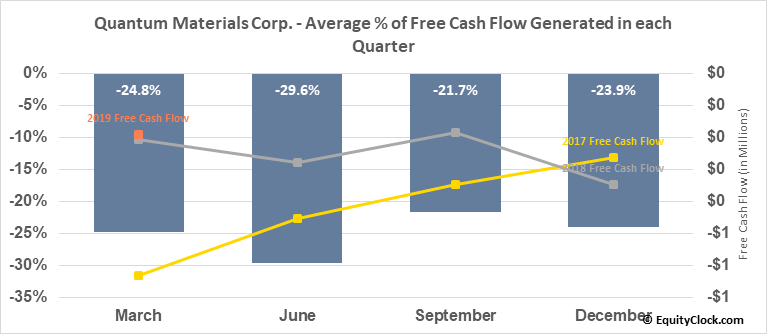 Quantum Materials Corp. (OTCMKT:QTMM) Free Cash Flow Seasonality