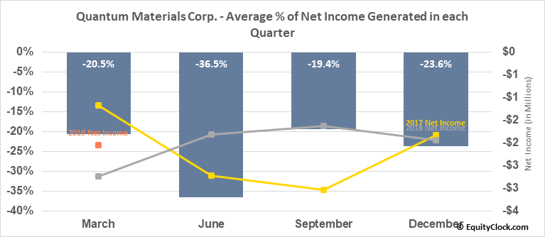 Quantum Materials Corp. (OTCMKT:QTMM) Net Income Seasonality