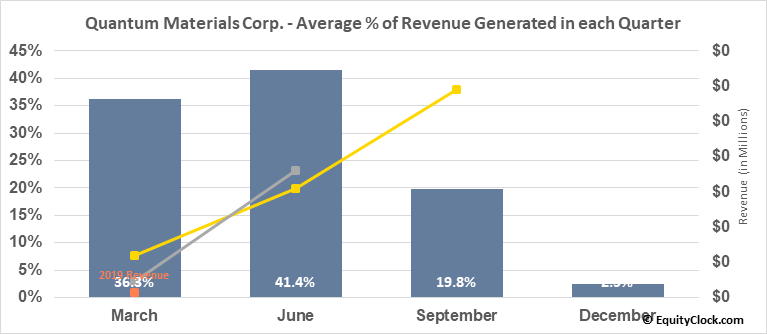 Quantum Materials Corp. (OTCMKT:QTMM) Revenue Seasonality