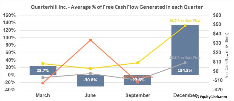 Quarterhill Inc. (NASD:QTRH) Free Cash Flow Seasonality