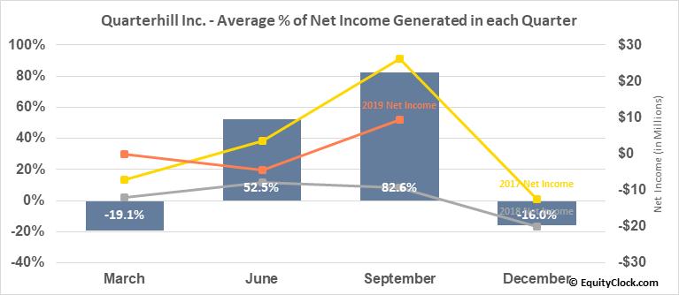 Quarterhill Inc. (NASD:QTRH) Net Income Seasonality