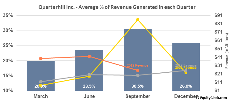 Quarterhill Inc. (NASD:QTRH) Revenue Seasonality