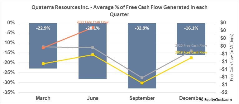 Quaterra Resources Inc. (OTCMKT:QTRRF) Free Cash Flow Seasonality