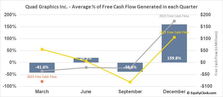 Quad Graphics Inc. (NYSE:QUAD) Free Cash Flow Seasonality