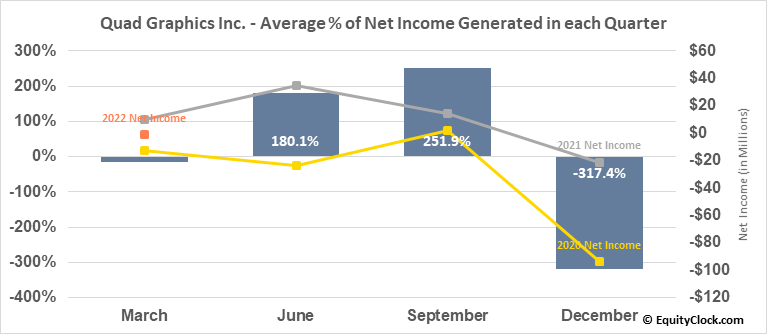 Quad Graphics Inc. (NYSE:QUAD) Net Income Seasonality
