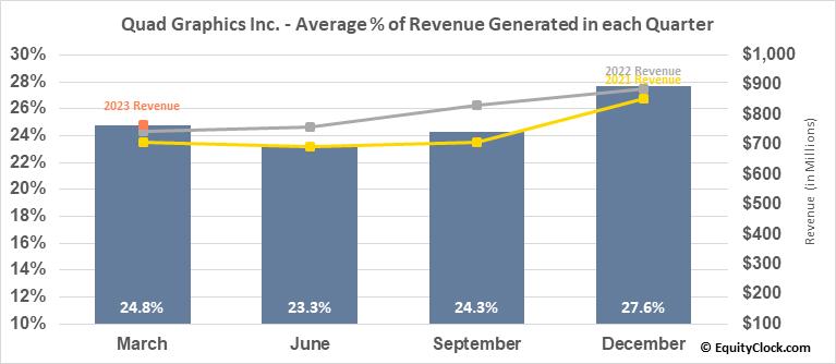 Quad Graphics Inc. (NYSE:QUAD) Revenue Seasonality