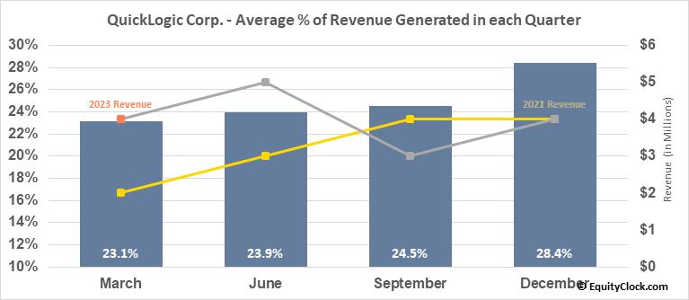QuickLogic Corp. (NASD:QUIK) Revenue Seasonality