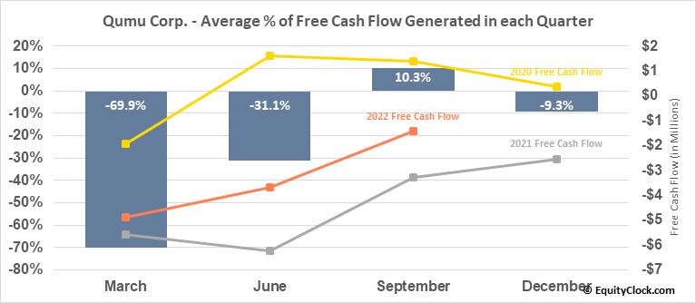 Qumu Corp. (NASD:QUMU) Free Cash Flow Seasonality
