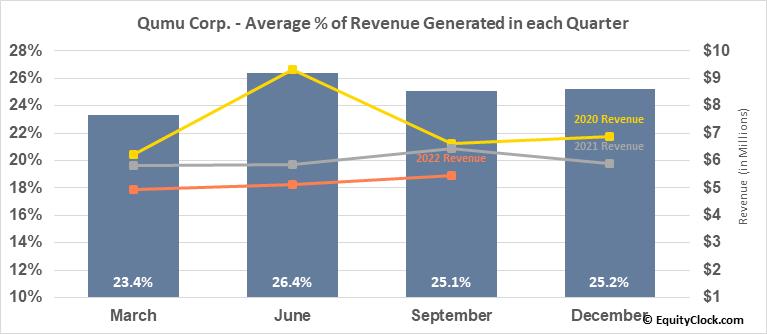 Qumu Corp. (NASD:QUMU) Revenue Seasonality