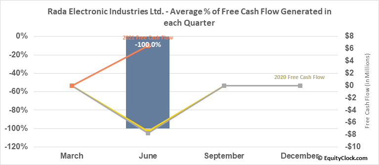 Rada Electronic Industries Ltd. (NASD:RADA) Free Cash Flow Seasonality