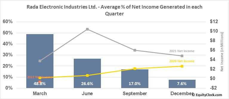 Rada Electronic Industries Ltd. (NASD:RADA) Net Income Seasonality