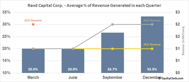 Rand Capital Corp. (NASD:RAND) Revenue Seasonality