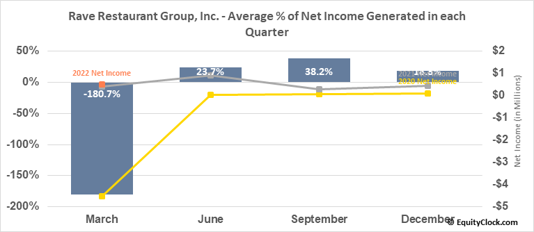 Rave Restaurant Group, Inc. (NASD:RAVE) Net Income Seasonality