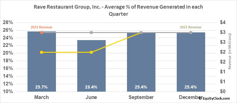 Rave Restaurant Group, Inc. (NASD:RAVE) Revenue Seasonality