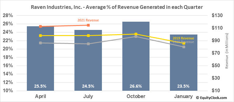 Raven Industries, Inc. (NASD:RAVN) Revenue Seasonality