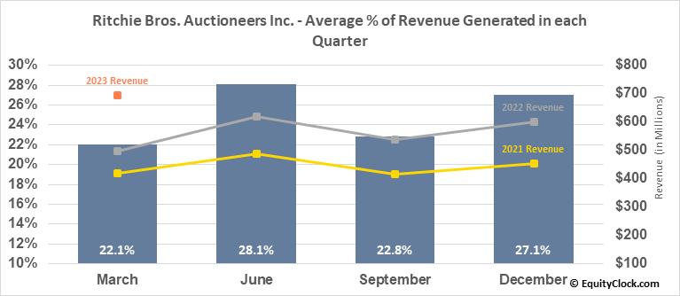 Ritchie Bros. Auctioneers Inc. (TSE:RBA.TO) Revenue Seasonality