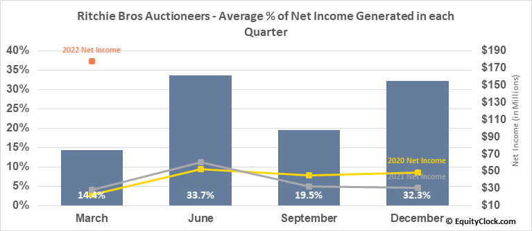 Ritchie Bros Auctioneers (NYSE:RBA) Net Income Seasonality
