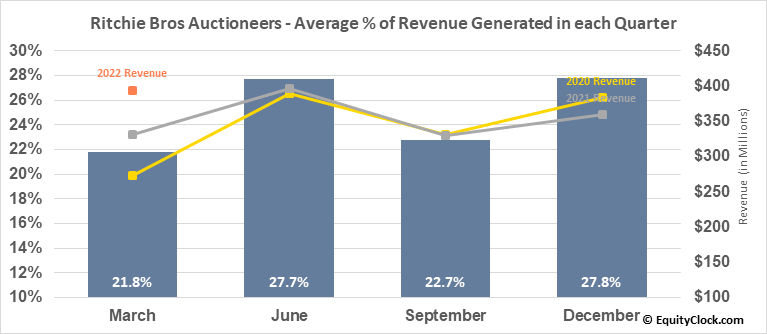 Ritchie Bros Auctioneers (NYSE:RBA) Revenue Seasonality