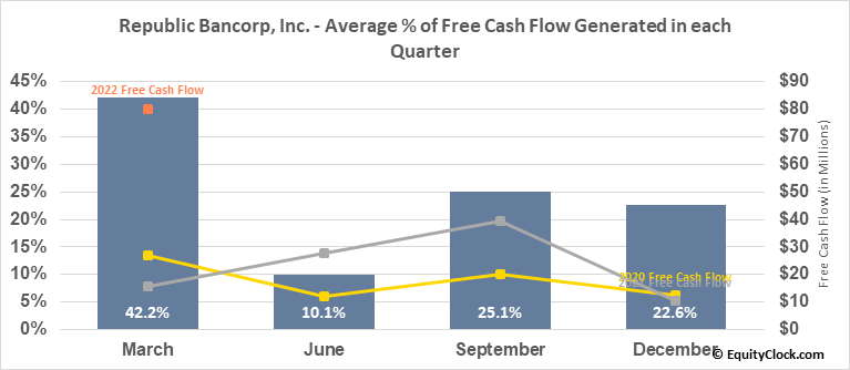 Republic Bancorp, Inc. (NASD:RBCAA) Free Cash Flow Seasonality