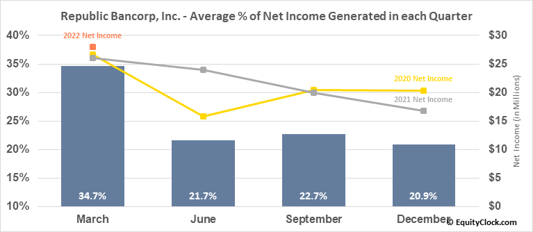 Republic Bancorp, Inc. (NASD:RBCAA) Net Income Seasonality